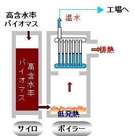 温水ボイラー 1温水
