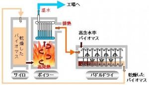 温水ボイラー 2 温水
